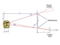 3- Schéma de l'empreinte optique.